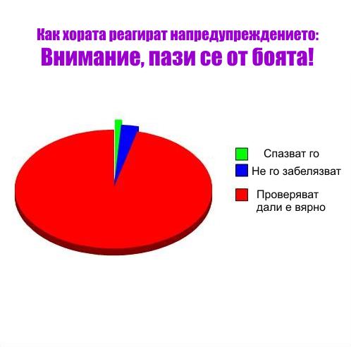 смешни статистики