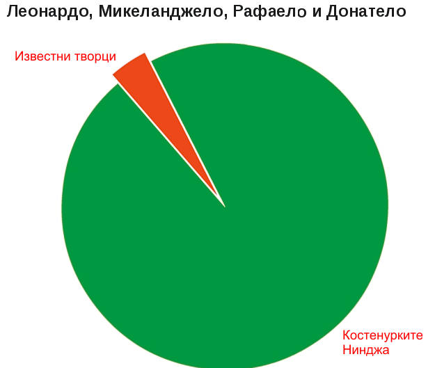 забавна статистика
