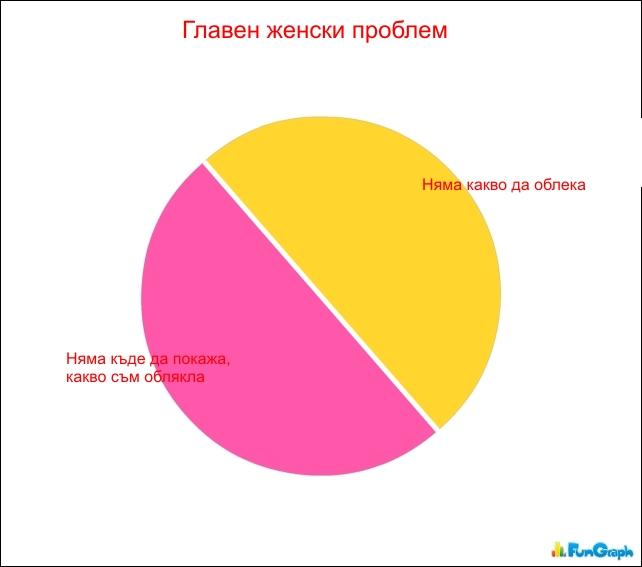 женски проблем