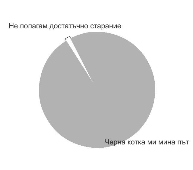 графика статистика успех