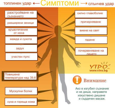 симптоми на топлинен удар