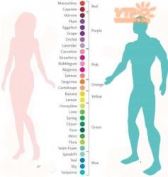чувствителност към цветовете