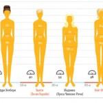 Еволюция на женската красота