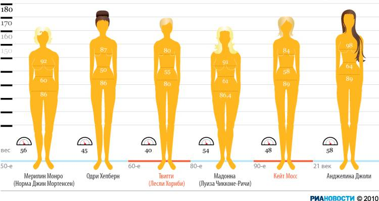 статистика мода